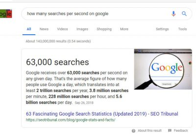 63,000-searches-on-Google